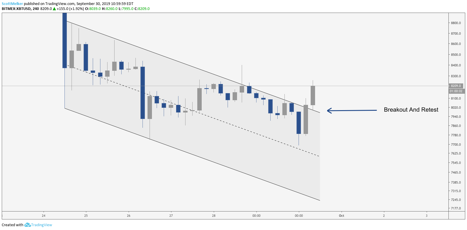 XBT/USD 4 hour chart