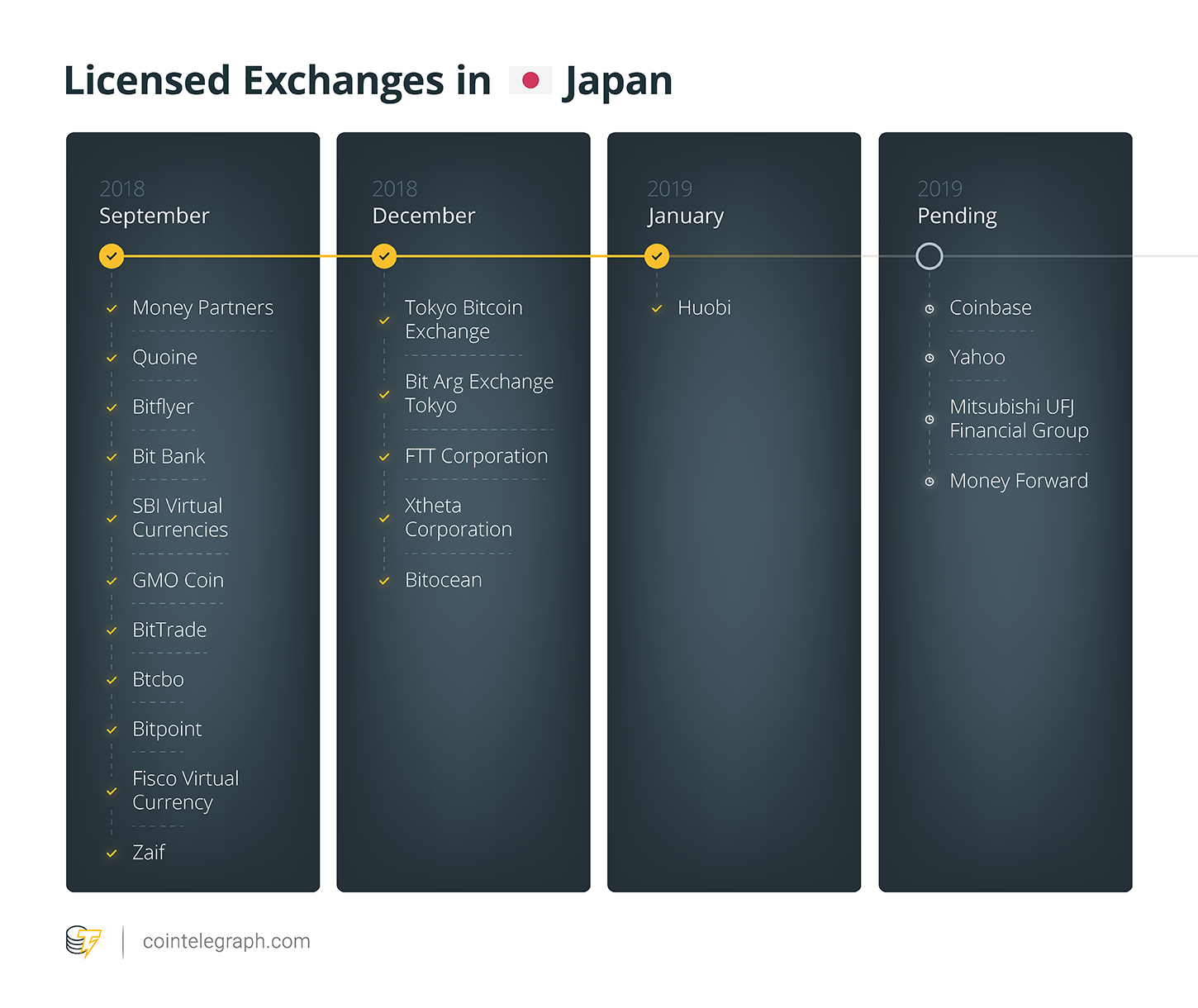 Exchanges authorized in Japan