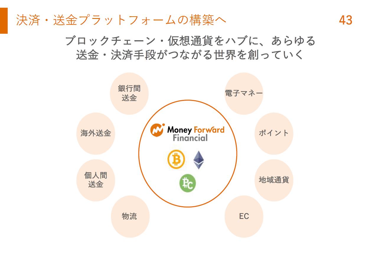 マネーフォワード社の仮想通貨事業レポート