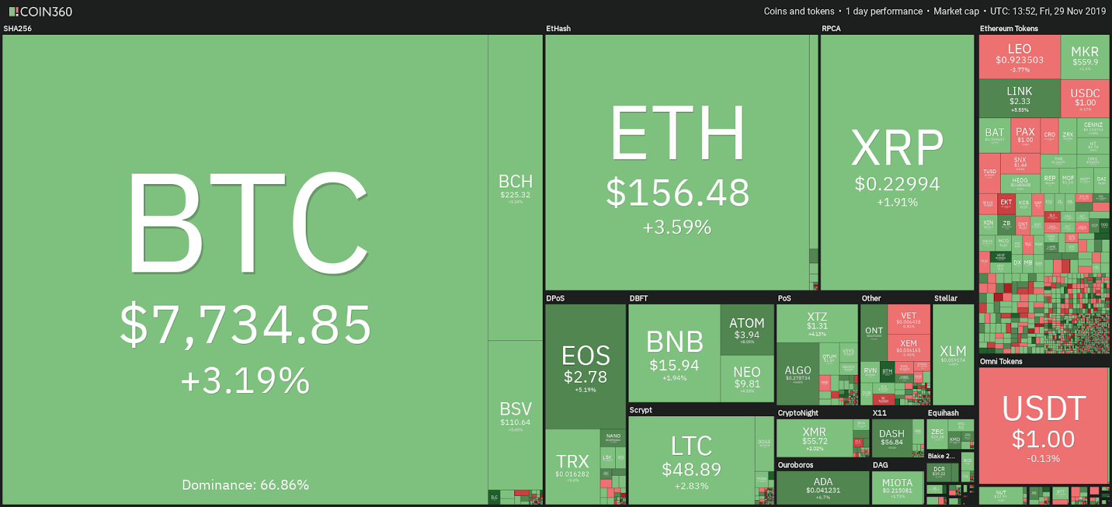 Cryptocurrency market daily view