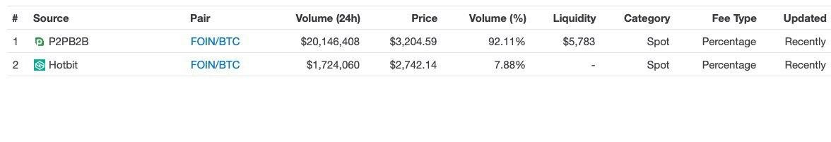 Foin trade volumes by exchange. Source: CoinMarketCap