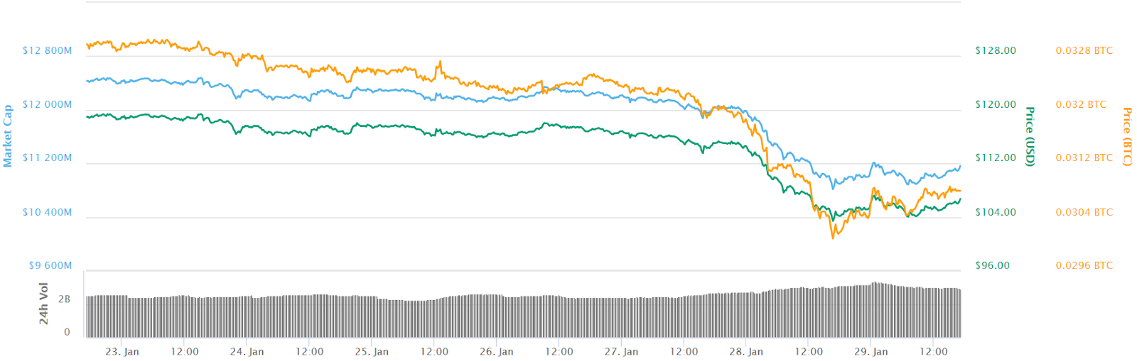 Ethereum 7-day ticket price
