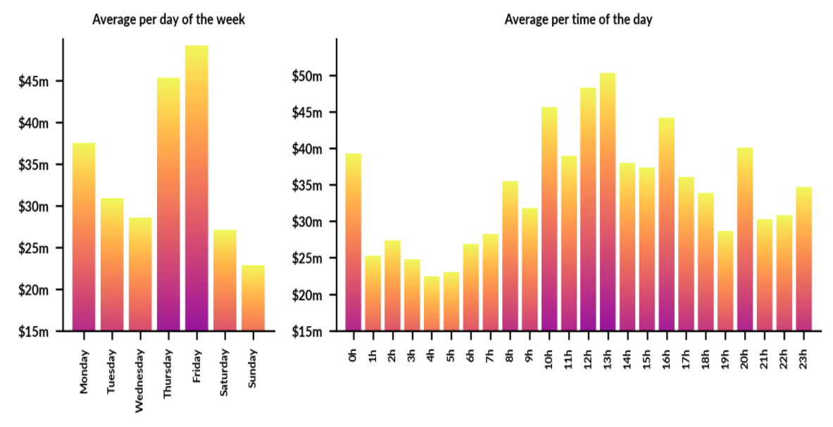 Average binance of BTC spot volume - USDT, 30 days). Source: Skew.com
