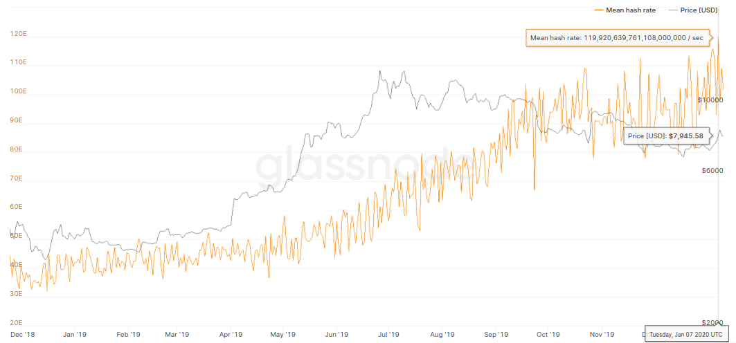 Bitcoin hash rate (1-day moving average) versus price