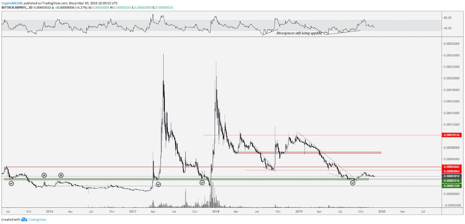 XRP BTC 2-day chart