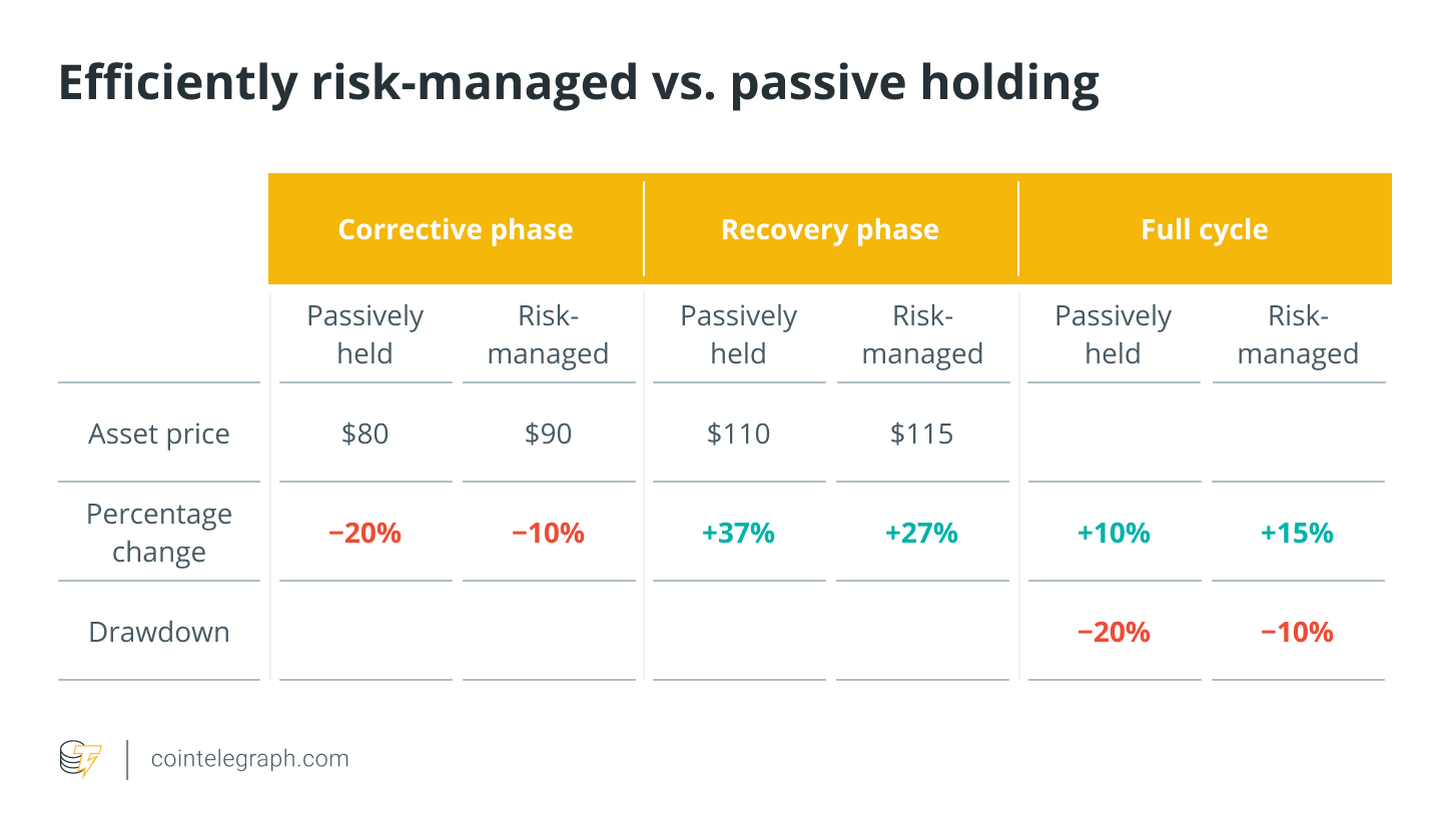 Efficiently risk-managed vs. passive holding