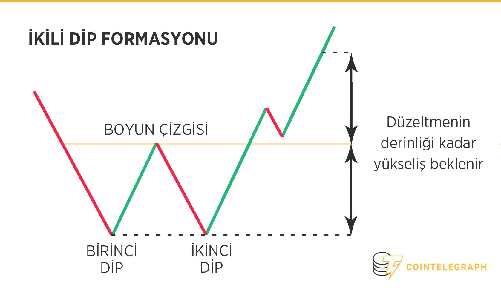 ikili dip formasyonu - çift dip modeli