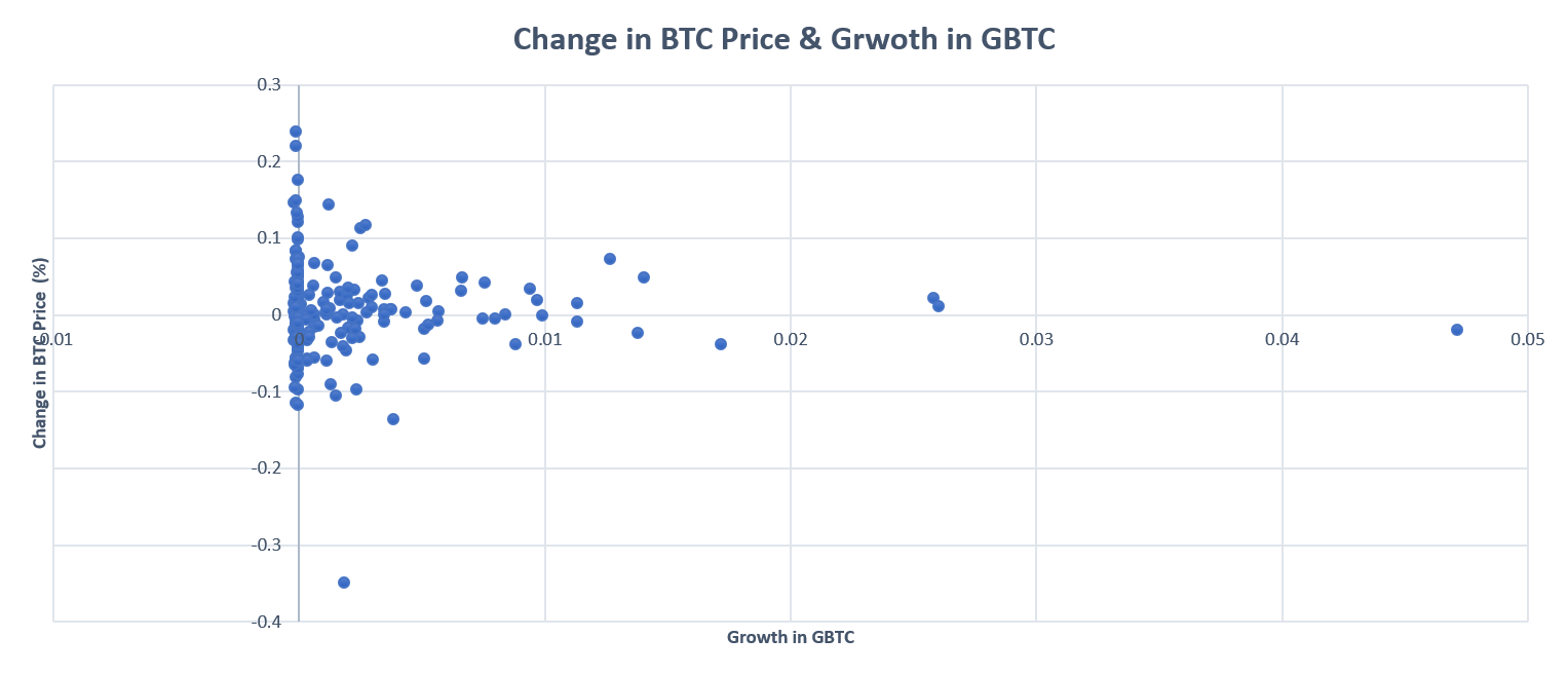 Daily Change in GBTC BTC Holdings & BTC Price Change. Source: Cointelegraph, Grayscale.