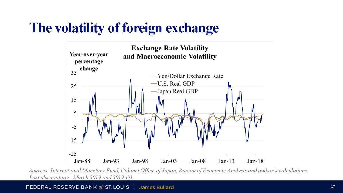 A volatilidade do câmbio