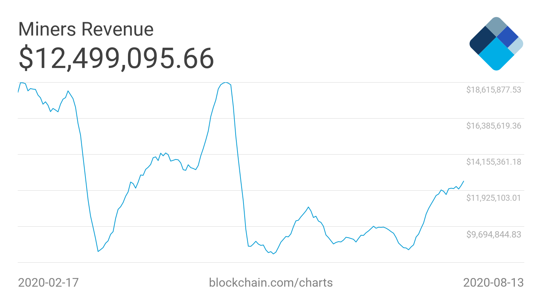 Grafico semestrale della media a 7 giorni delle entrate per i miner di Bitcoin