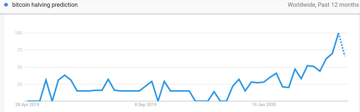 """Numero di ricerche su Google per la frase """"Halving Bitcoin Previsioni"""""""