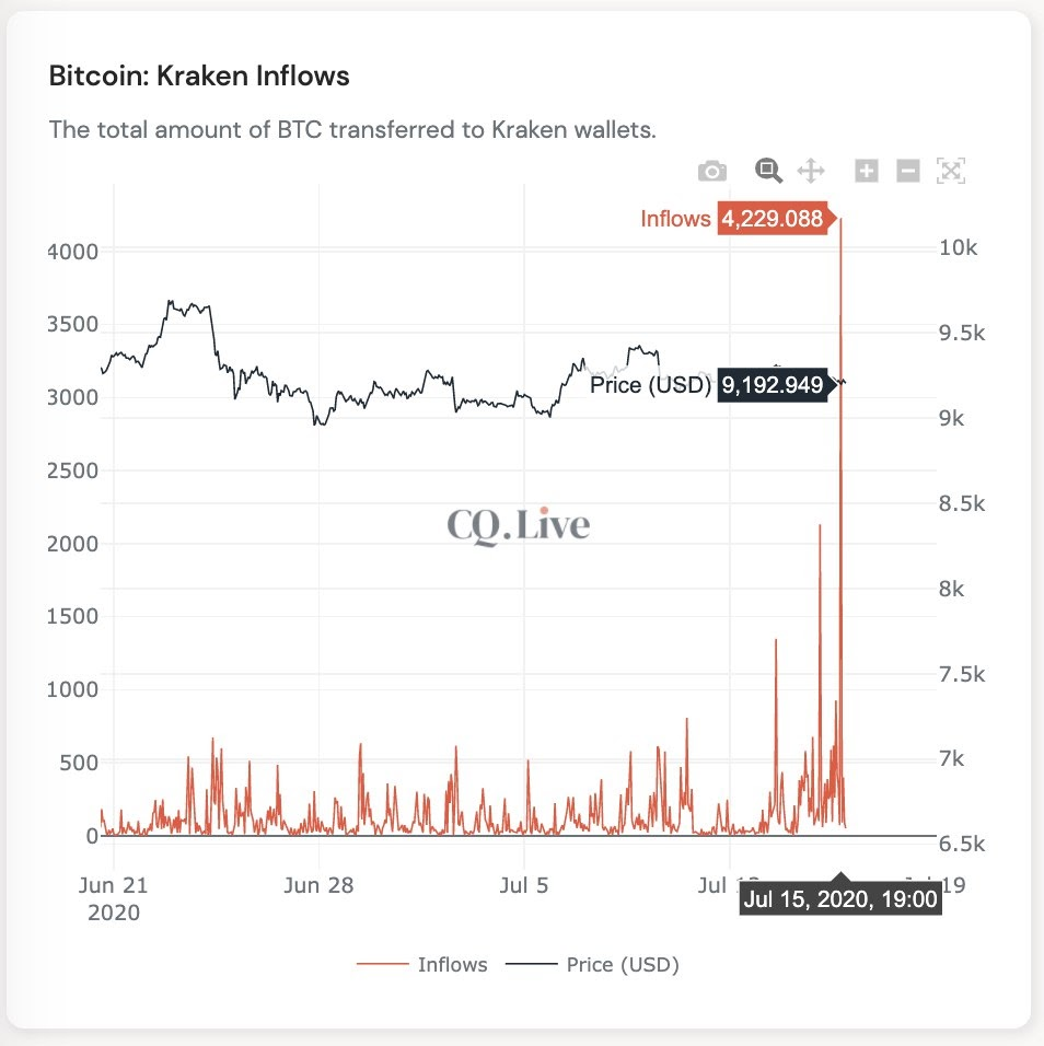 Grafico a 3 settimane degli afflussi di Bitcoin verso gli exchange