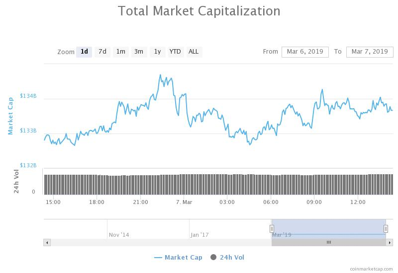 Total market capitalization 1-day chart