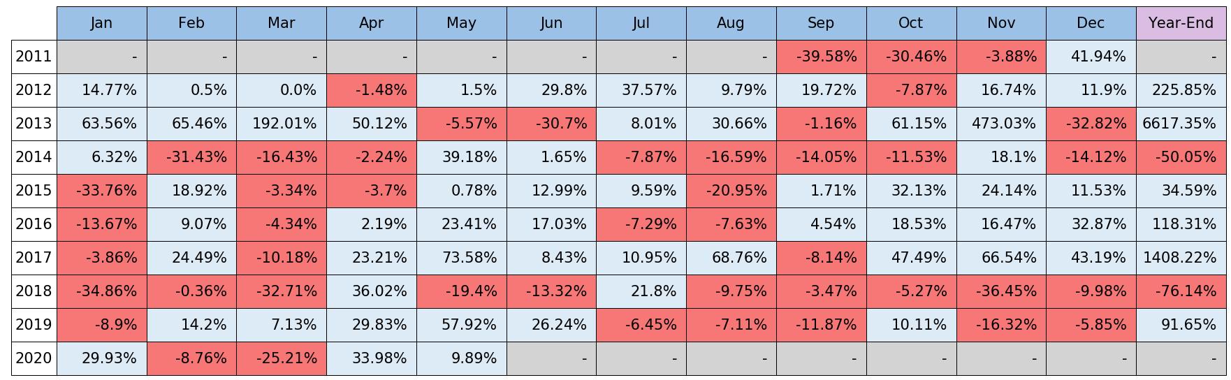 第1表:BTC対円月次騰落率 出所:bitbank.ccより作成