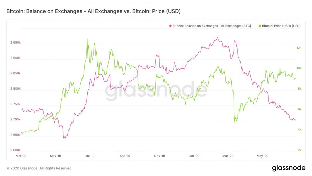 Bitcoin reserves on exchanges