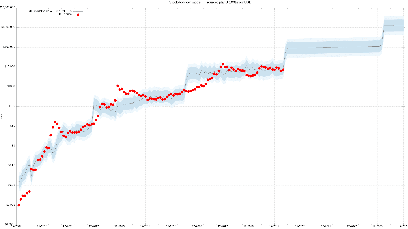 Grafico dello Stock-to-Flow di Bitcoin