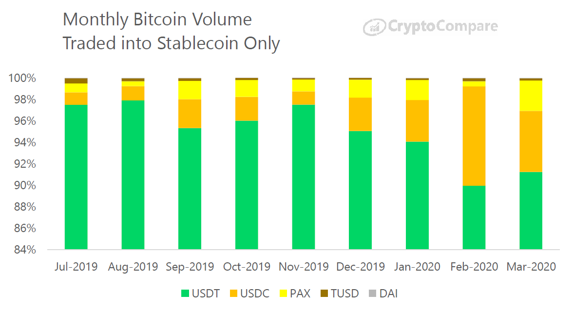 Monthly Bitcoin volume traded into stablecoin. Source: CryptoCompare
