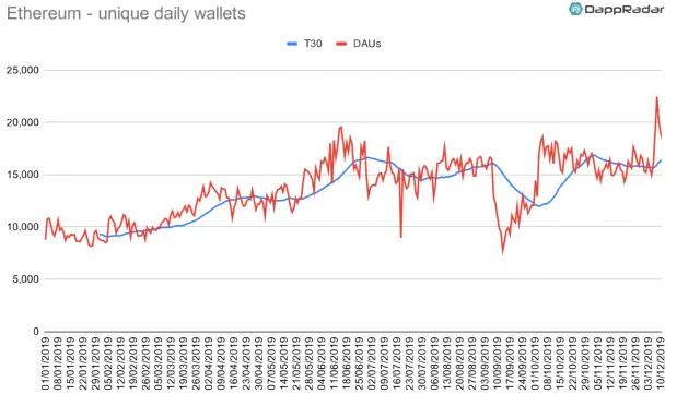 Ethereum 2019 Wallets