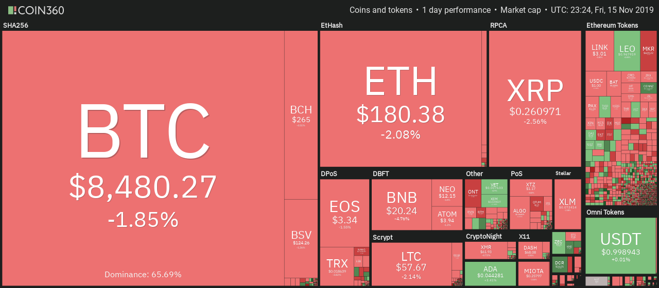 0e77fc48ace070a5b42ced8ceda98a7a - Crypto Markets Turn Red While BTC Fails to Impress Below $8,500