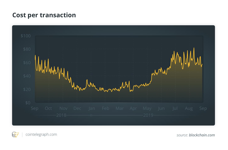 Cost per transaction