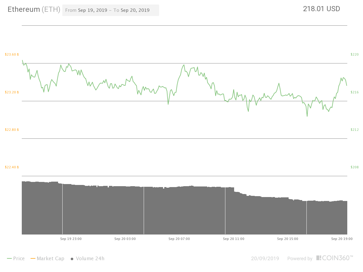 Ether 24-hour price chart