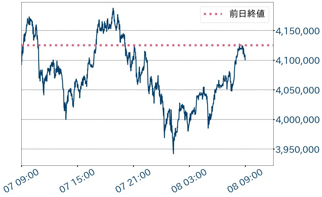 第1図:BTC対円チャート 1分足 出所:bitbank.ccより作成