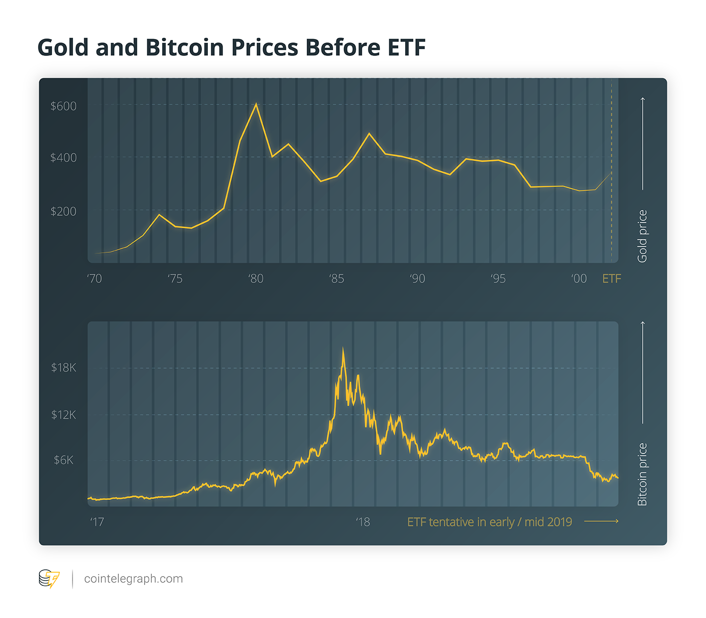Gold and Bitcoin Prices Before ETF