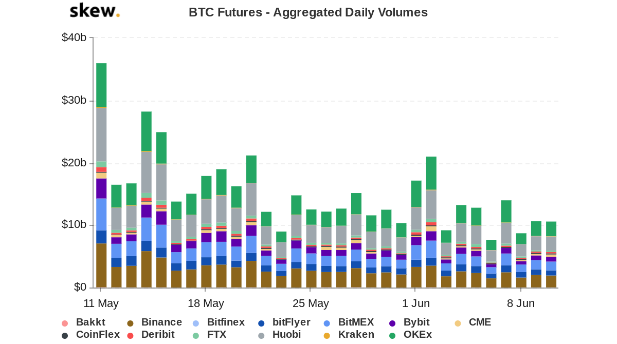 Bitcoin futures volume 1-month chart. Source: Skew
