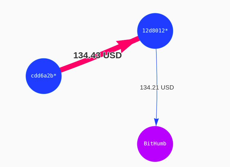 Transaction That Incurred $2.6 Million Fee. Source: Coinfirm