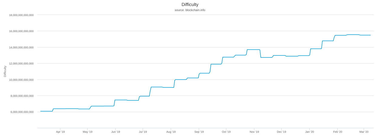 Bitcoin difficulty 1-year chart