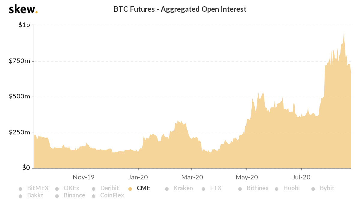CME Bitcoin Futures Open Interest, USD terms