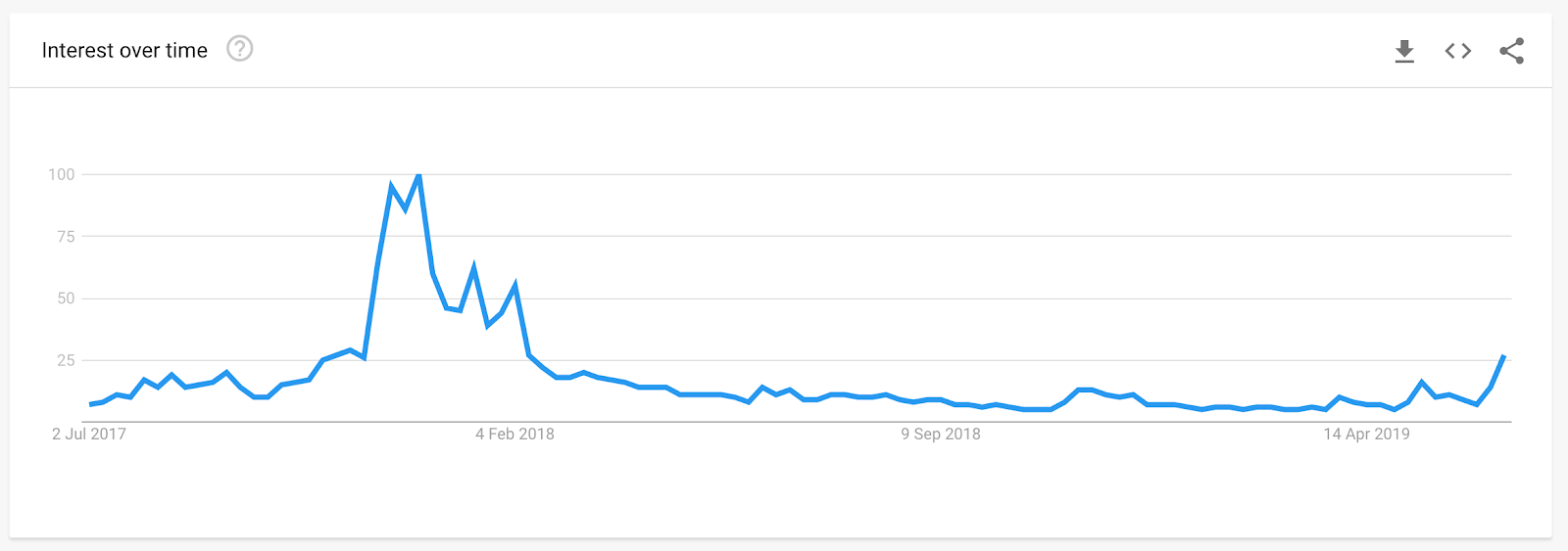 Internet searches for 'bitcoin' worldwide