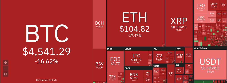 Bitcoin ร่วง 15% ลงถึง $4,500 หลังจากตลาดหุ้นเกิด 'Black Monday' อีกครั้ง
