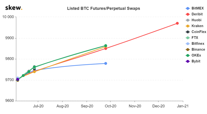 Listed BTC Futures/Perpetual Swaps