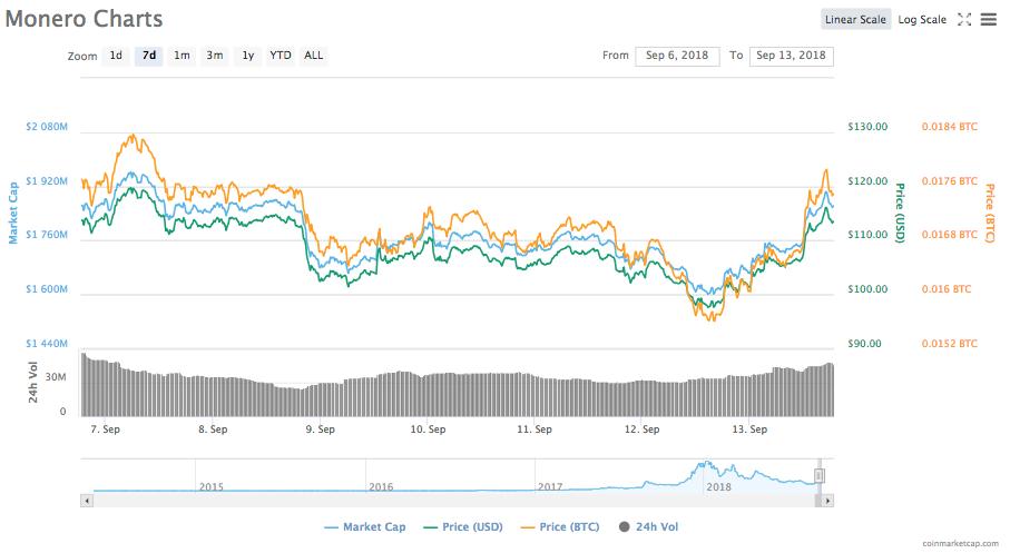 - 101385a51c9f8c20c642b1b3891666b1 - Ethereum Soars 18% Back over $200, Bitcoin Regains $6,500 Mark