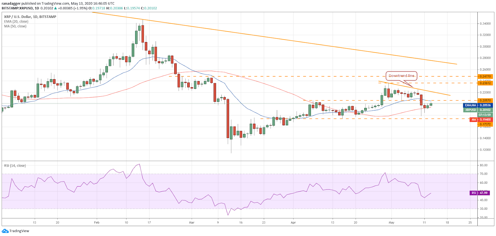 XRP–USD daily chart. Source: Tradingview​​​​​​​