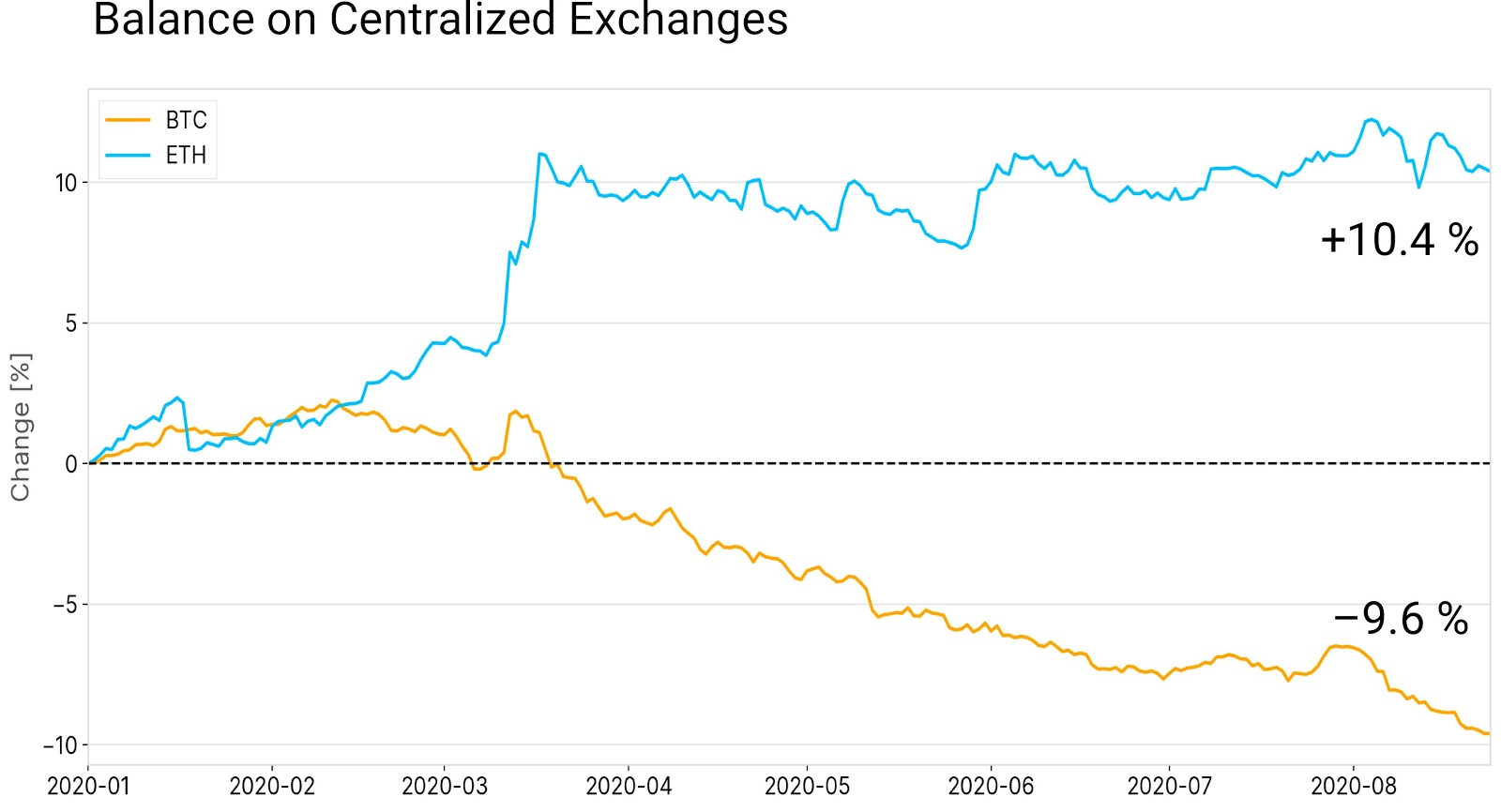 Saldo Bitcoin dan Ether di bursa. Sumber: Glassnode