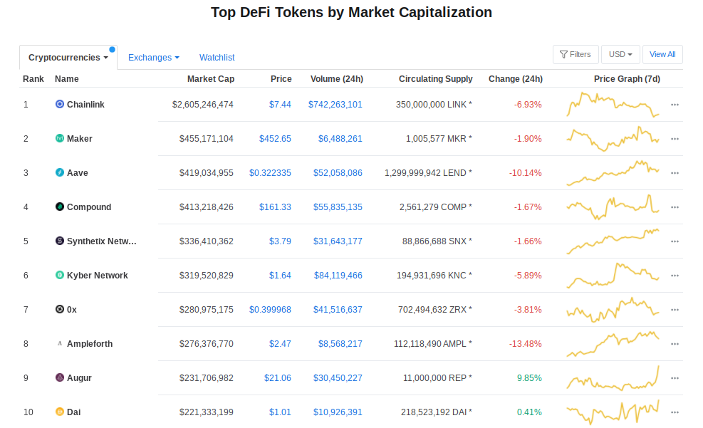CoinMarketCap's top ten DeFi tokens as of July 21