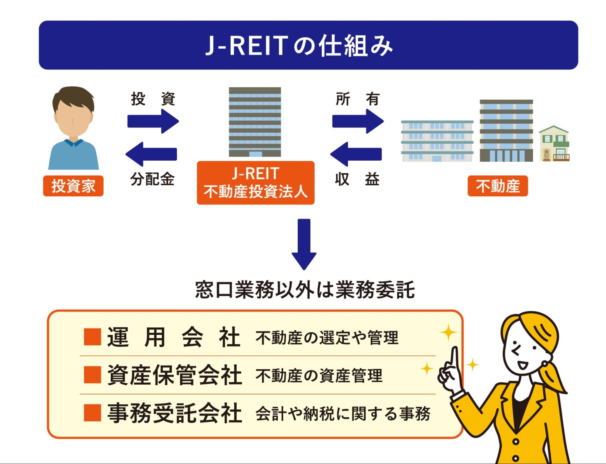 J-REITの仕組み