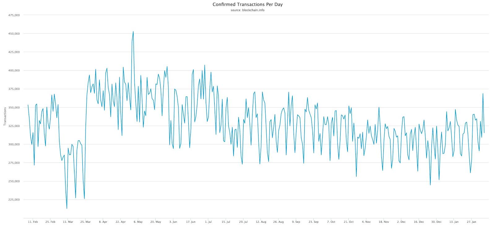 Transazioni giornaliere sulla blockchain di Bitcoin