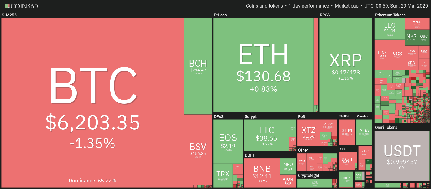 Cryptocurrency market weekly overview. Source: Coin360
