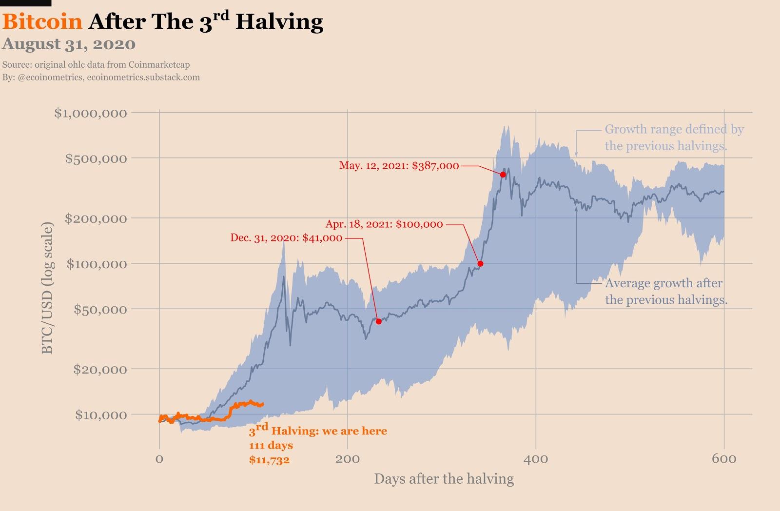 Previsione del prezzo di Bitcoin in seguito all'halving del 2020
