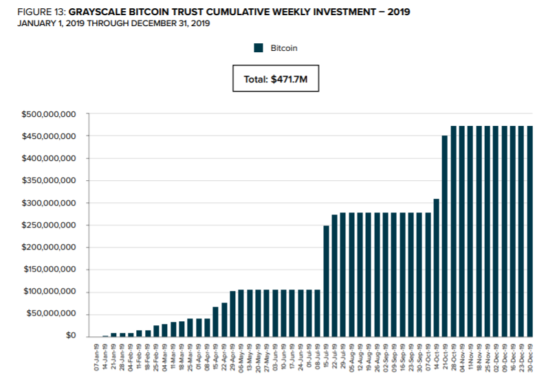 GBTC weekly investment tallies for 2019