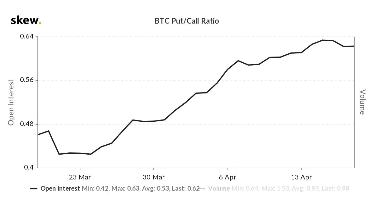 Opciones de BTC - Relación Put/Call