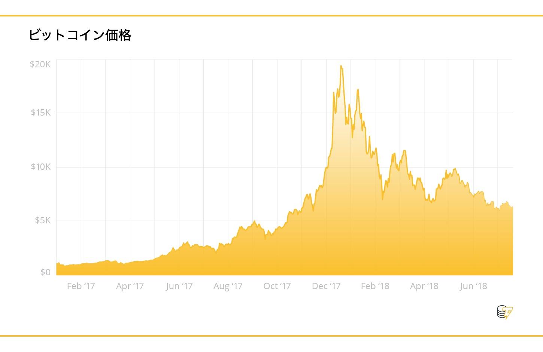 仮想通貨の価格決定