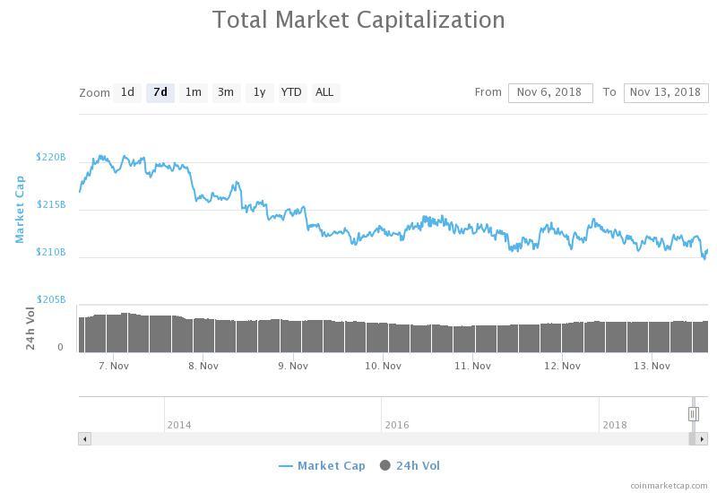 Gráfico semanal de capitalización bursátil total
