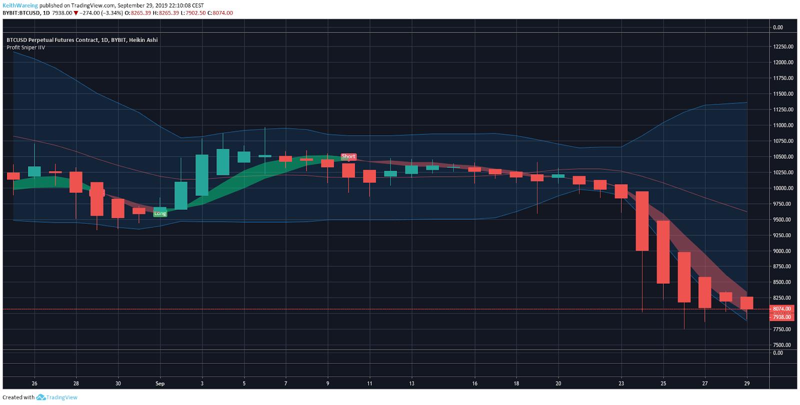 BTC/USD 1 Day chart