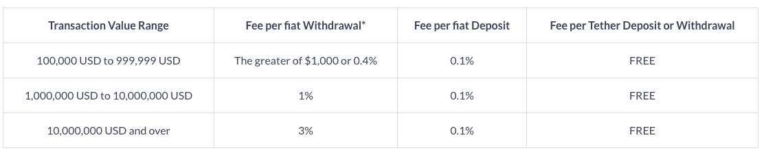 Tether fee structure for withdrawals and deposits within a 30 day period