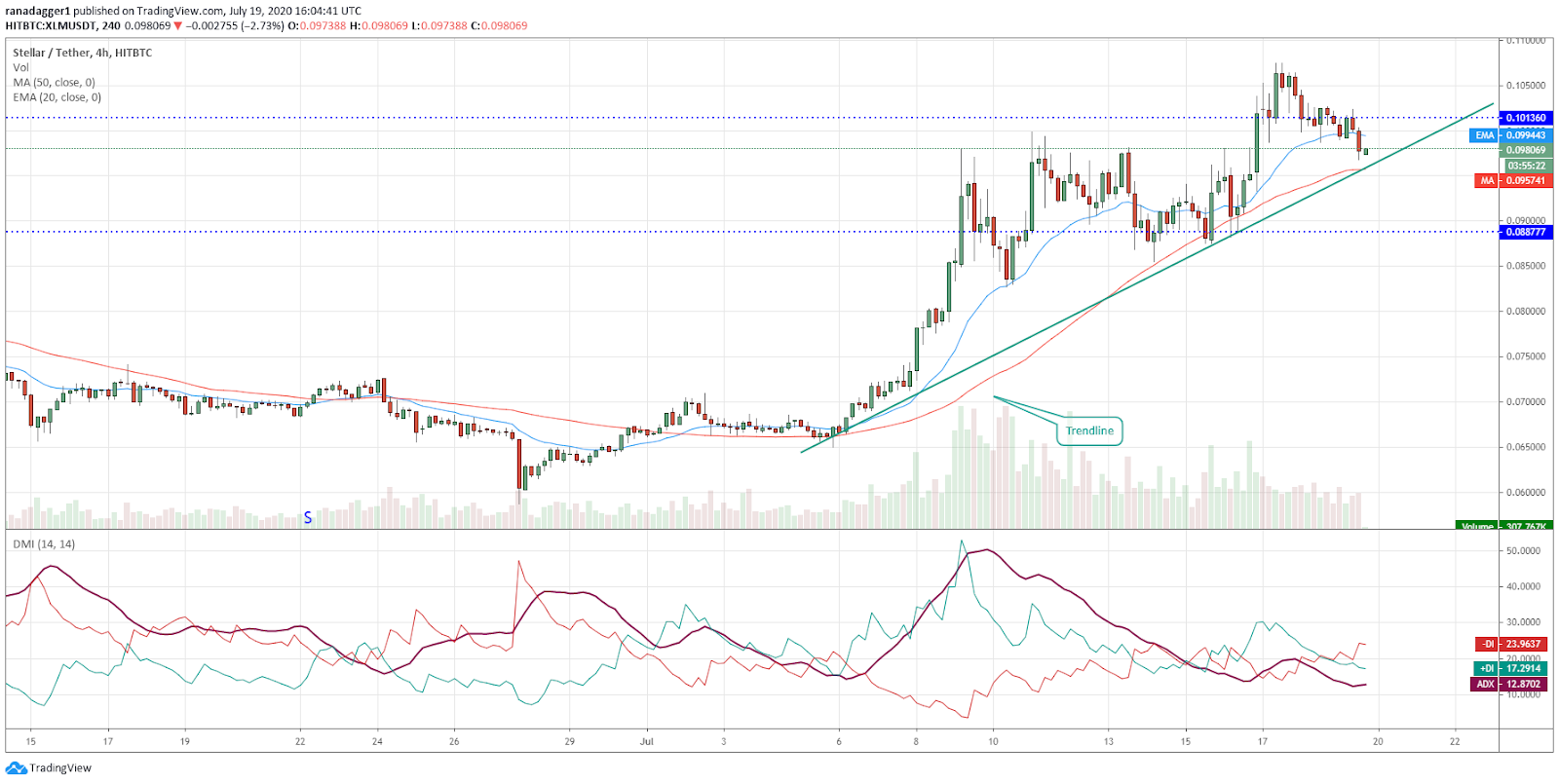 XLM/USD 4-hour chart