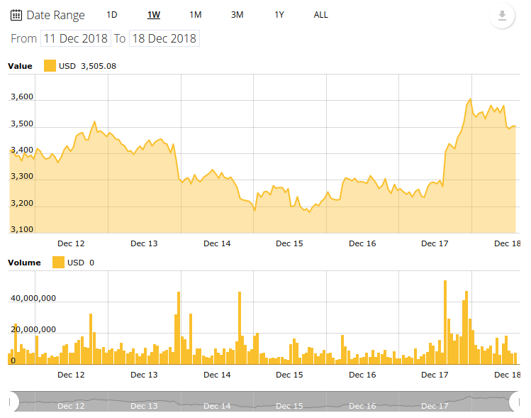 Bitcoin Price Sees A Small Rally